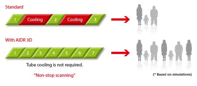 AIDR 3D Cooling